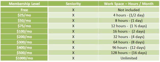 RHN Benefits -